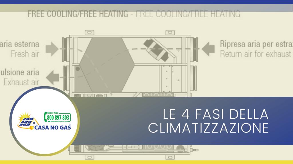 Le 4 fasi della climatizzazione